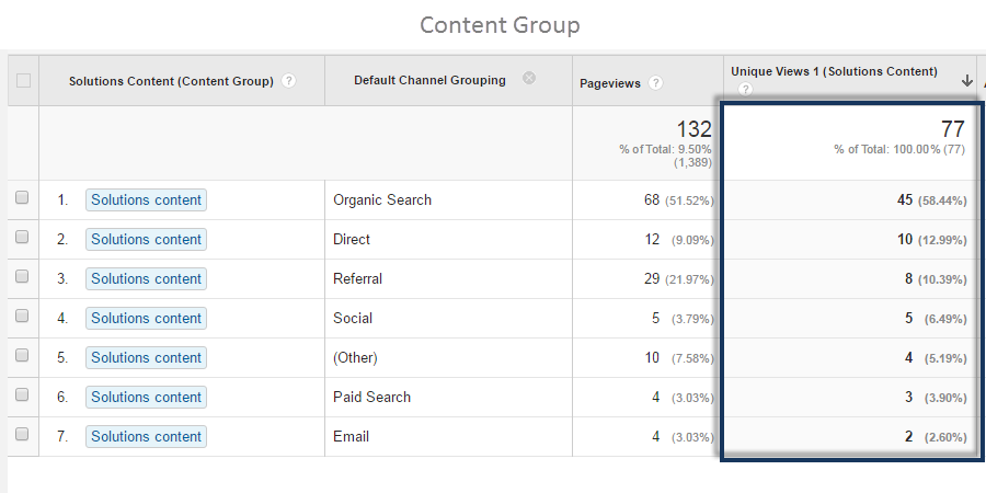 Google Analytics Content Group