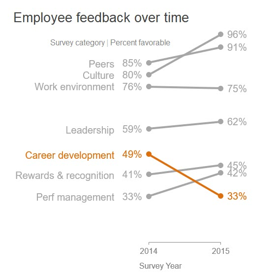 Employee feedback over time  96%  Survey category Percent favorable  91%  peers 85%  Culture  Work environment 76% 75%  Leadership 59% 62%  Career development 49%  Rewards & recognition 41%  Perf management 33%  2014  Survey Year  33%  2015
